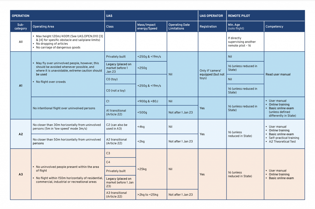 EASA Summary Table of Drone Flight Operation Requirements