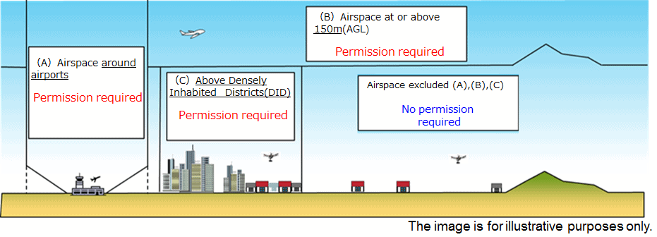 JCAB Illustration of restricetd and unrestricted drone operating areas