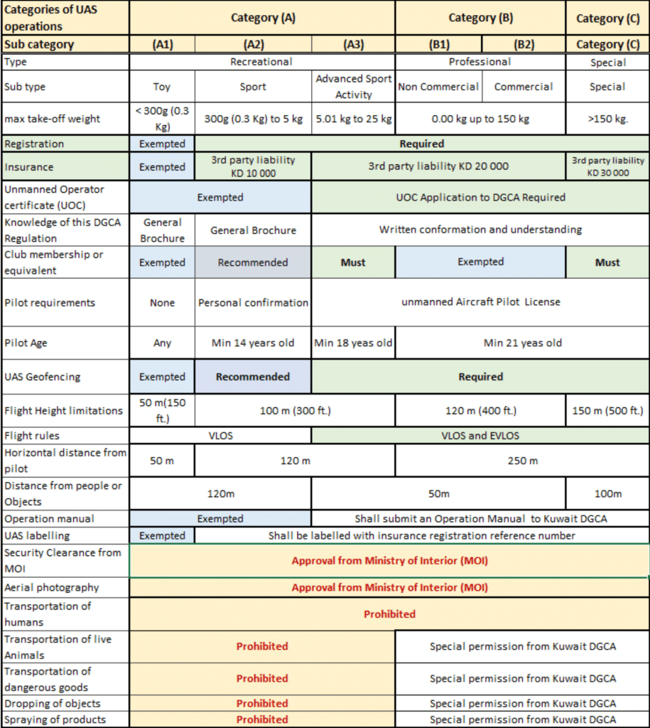 Kuwait Drone Laws - Summary Table of Drone Categories and regulations