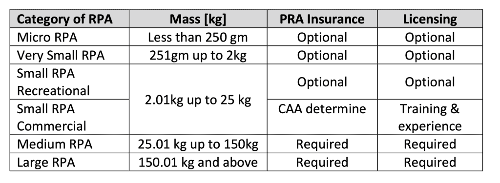 Sultanate of Oman Drone Categories and Safety Requirements