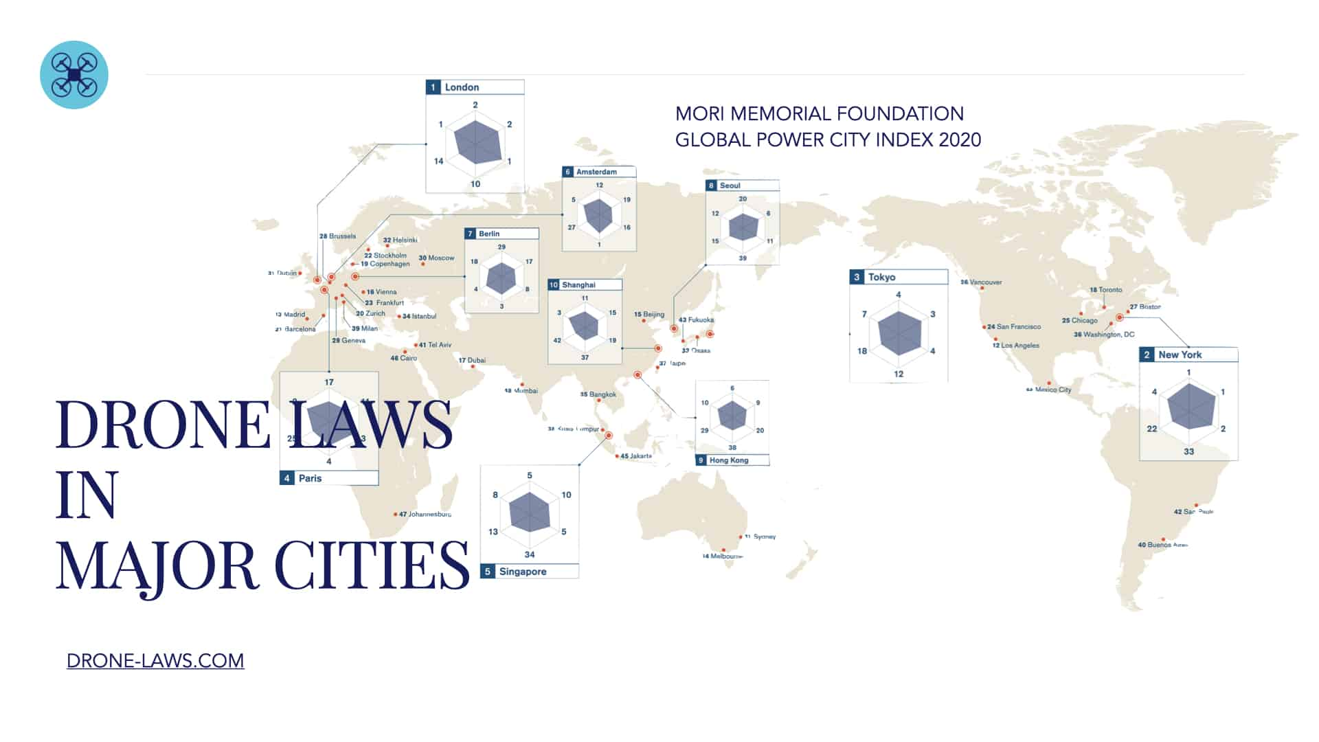Drone Laws in Major Cities